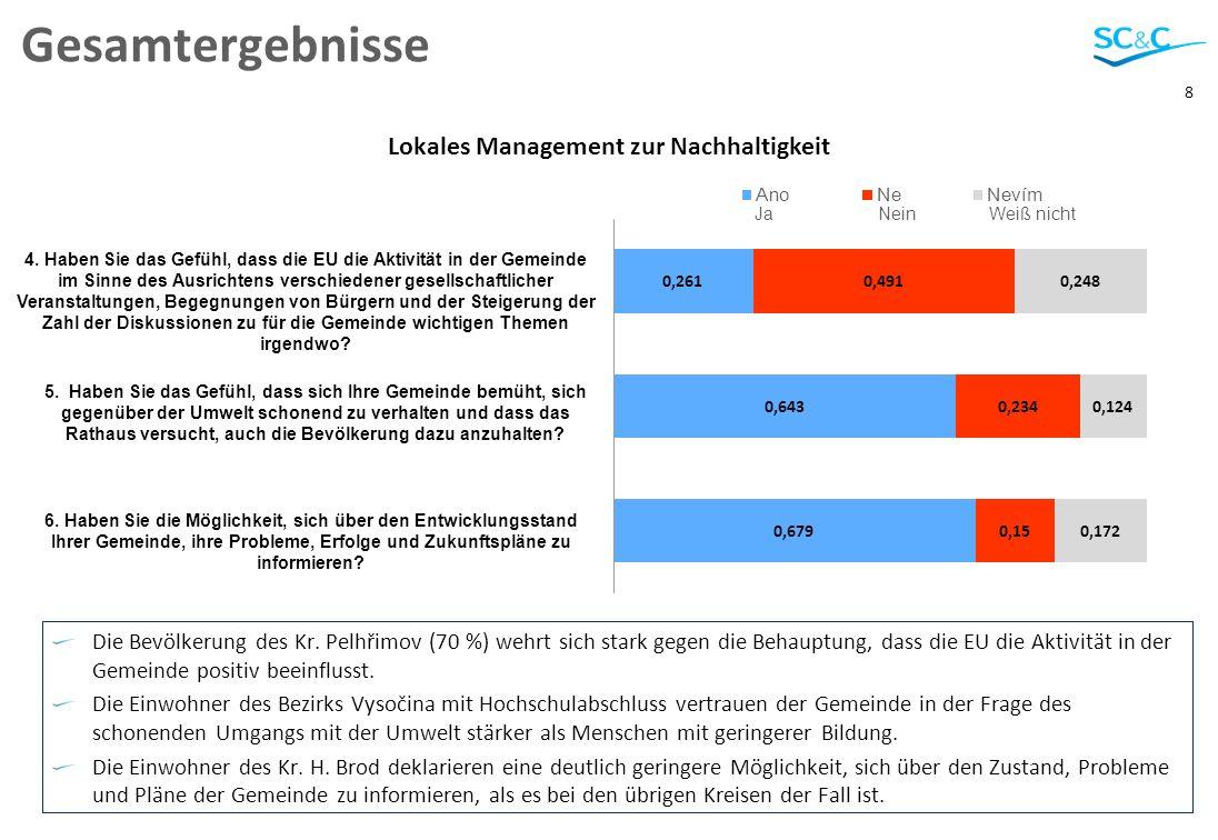 8 Gesamtergebnisse Die Bevölkerung des Kr. Pelhřimov (70 %) wehrt sich stark gegen die Behauptung, dass die EU die Aktivität in der Gemeinde positiv b