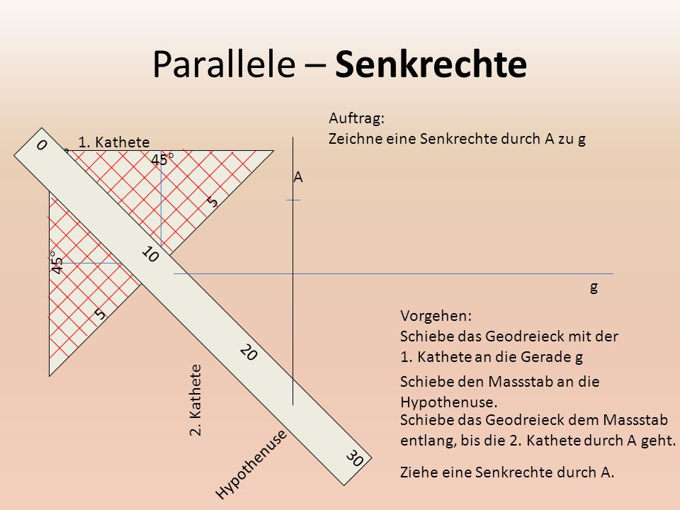 Parallele – Senkrechte 0 90° 45° 5 5 0302010 A Auftrag: Zeichne eine Senkrechte durch A zu g g Hypothenuse 1.