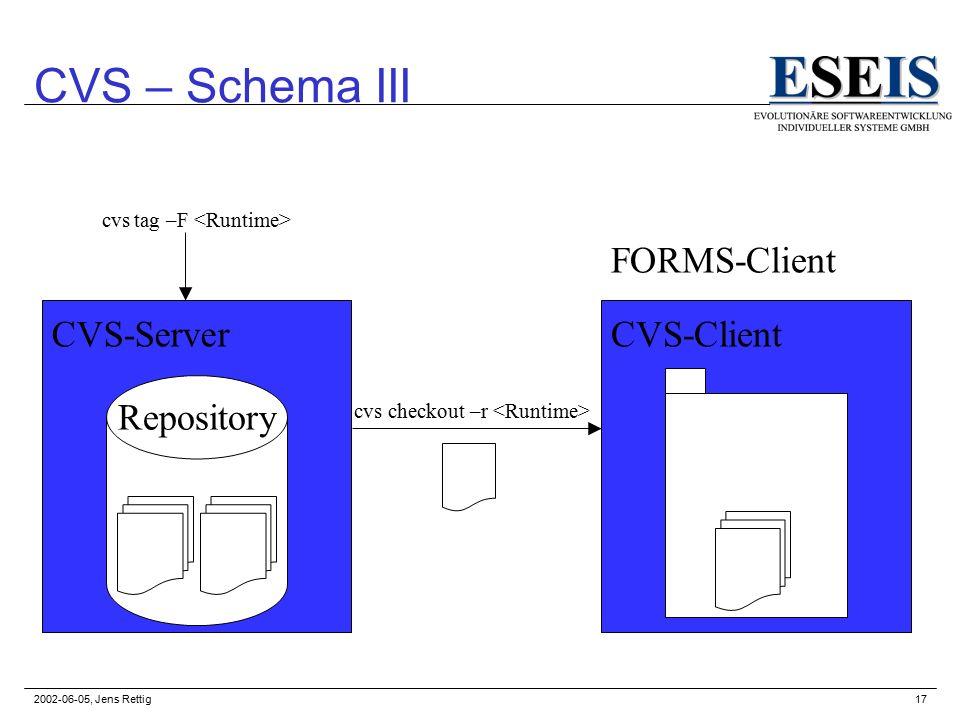 2002-06-05, Jens Rettig17 CVS – Schema III Repository CVS-ClientCVS-Server cvs checkout –r cvs tag –F FORMS-Client