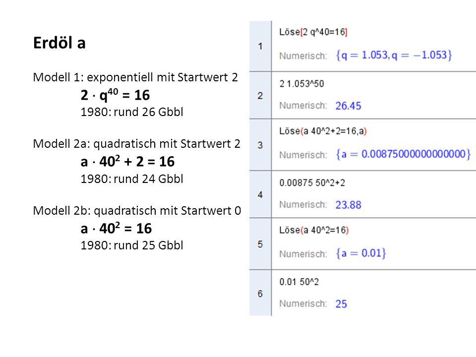 Erdöl a Modell 1: exponentiell mit Startwert 2 2  q 40 = 16 1980: rund 26 Gbbl Modell 2a: quadratisch mit Startwert 2 a  40 2 + 2 = 16 1980: rund 24 Gbbl Modell 2b: quadratisch mit Startwert 0 a  40 2 = 16 1980: rund 25 Gbbl