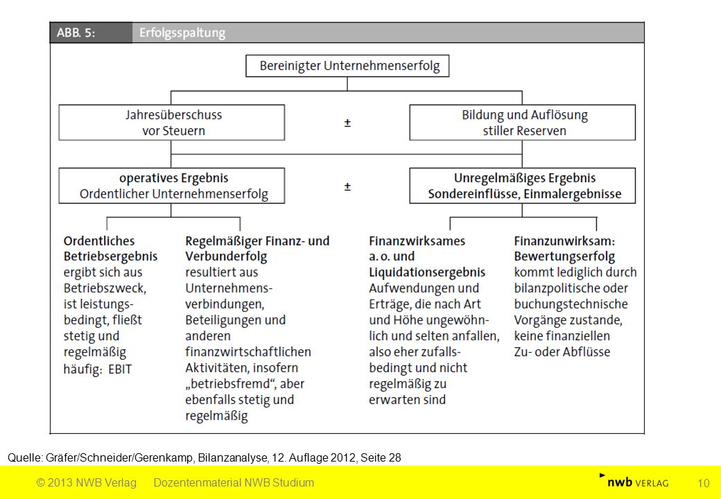 Quelle: Gräfer/Schneider/Gerenkamp, Bilanzanalyse, 12. Auflage 2012, Seite 28 © 2013 NWB VerlagDozentenmaterial NWB Studium 10