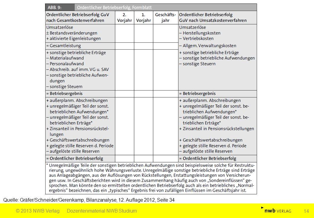 Quelle: Gräfer/Schneider/Gerenkamp, Bilanzanalyse, 12. Auflage 2012, Seite 34 © 2013 NWB VerlagDozentenmaterial NWB Studium 14