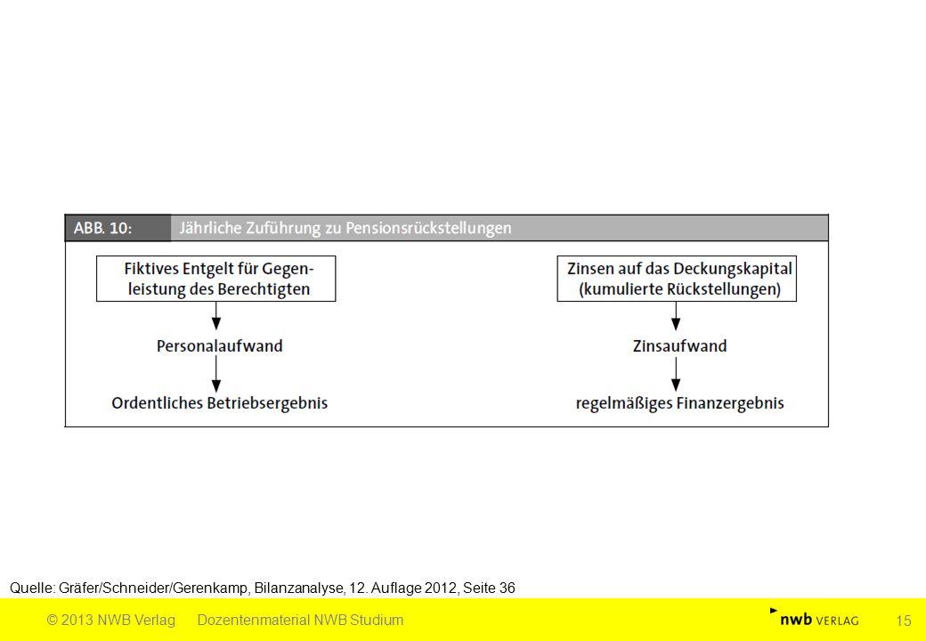 Quelle: Gräfer/Schneider/Gerenkamp, Bilanzanalyse, 12. Auflage 2012, Seite 36 © 2013 NWB VerlagDozentenmaterial NWB Studium 15