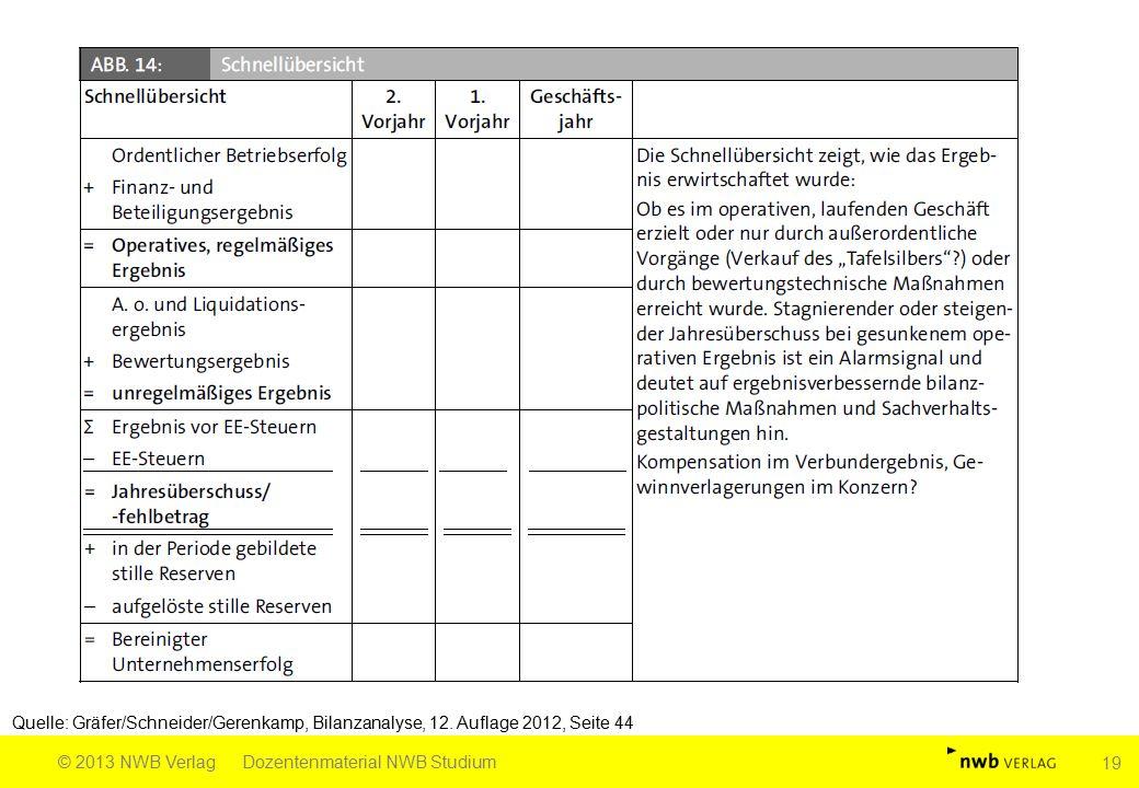 Quelle: Gräfer/Schneider/Gerenkamp, Bilanzanalyse, 12. Auflage 2012, Seite 44 © 2013 NWB VerlagDozentenmaterial NWB Studium 19