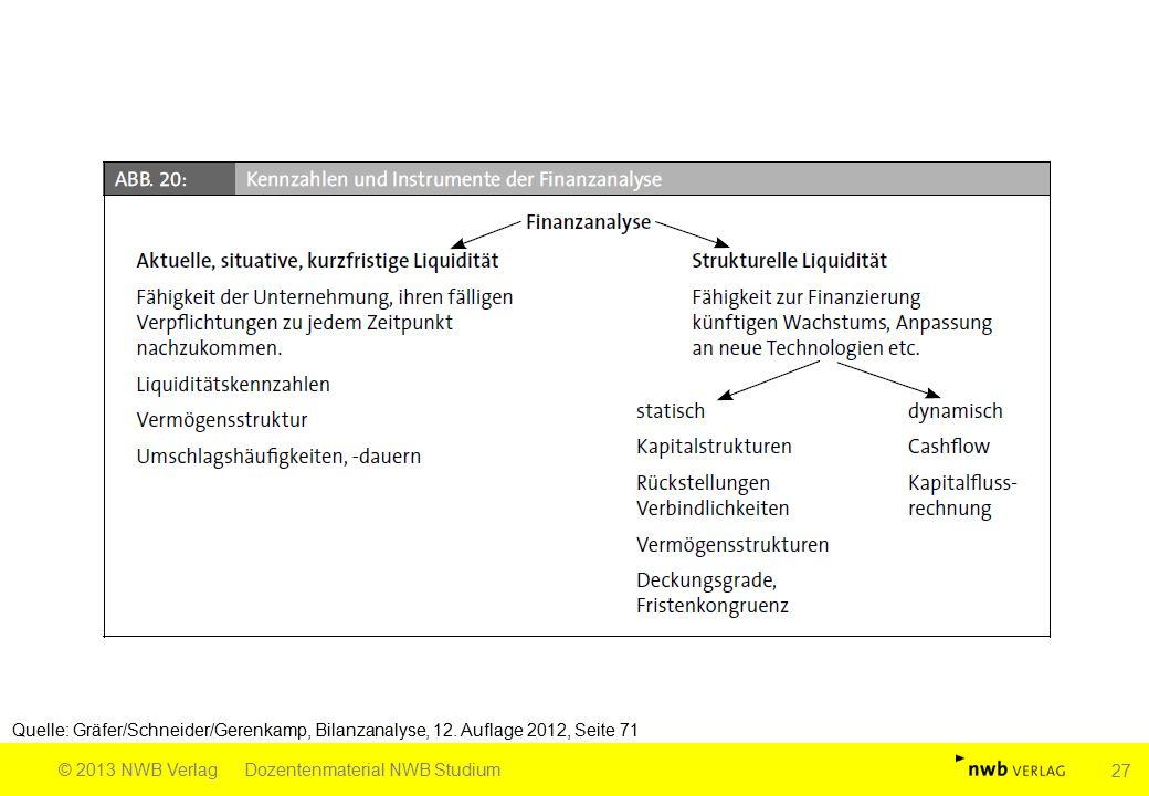 Quelle: Gräfer/Schneider/Gerenkamp, Bilanzanalyse, 12. Auflage 2012, Seite 71 © 2013 NWB VerlagDozentenmaterial NWB Studium 27