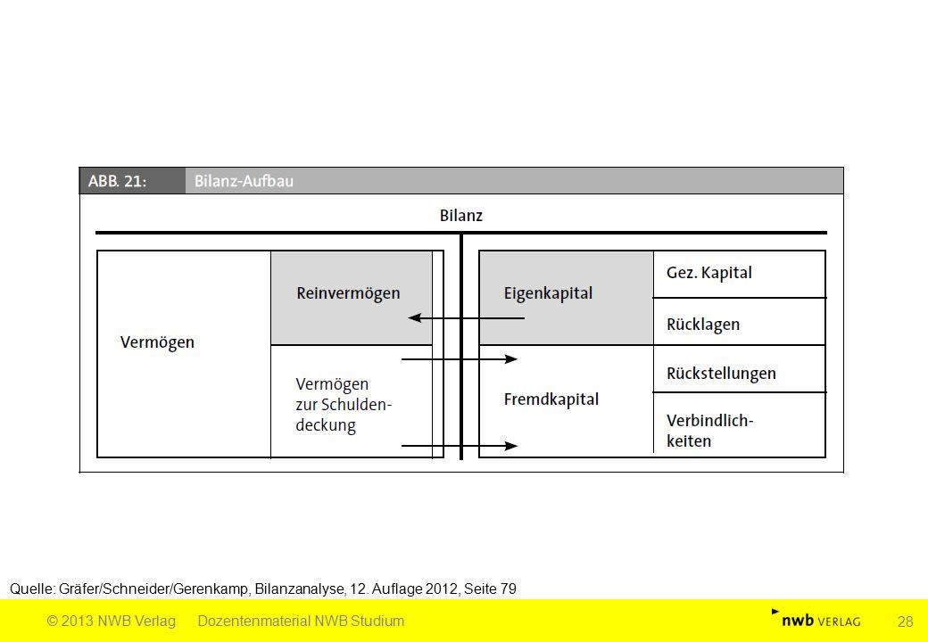 Quelle: Gräfer/Schneider/Gerenkamp, Bilanzanalyse, 12. Auflage 2012, Seite 79 © 2013 NWB VerlagDozentenmaterial NWB Studium 28
