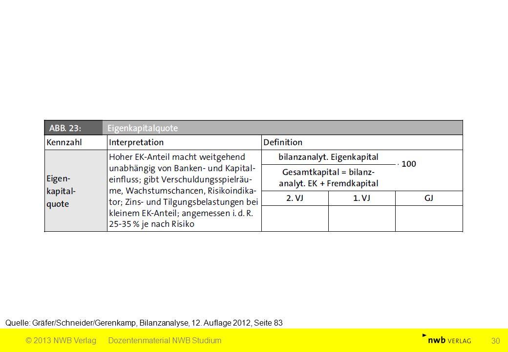 Quelle: Gräfer/Schneider/Gerenkamp, Bilanzanalyse, 12. Auflage 2012, Seite 83 © 2013 NWB VerlagDozentenmaterial NWB Studium 30