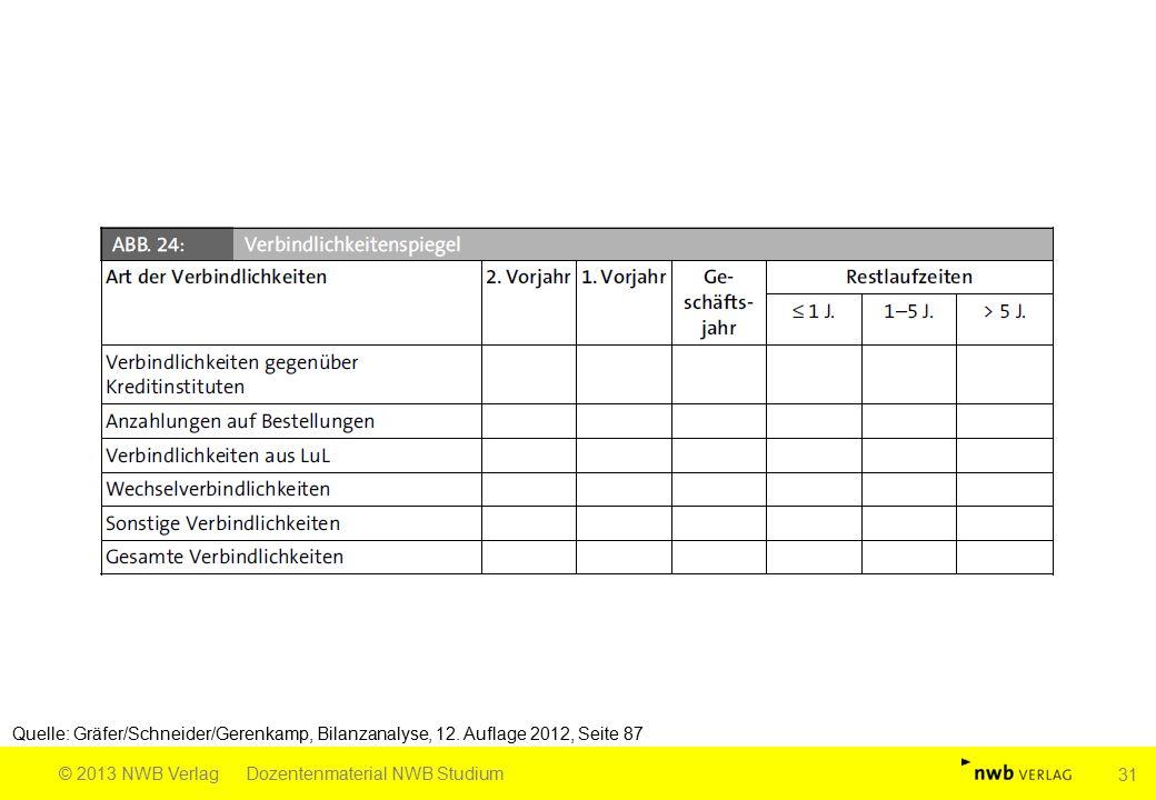 Quelle: Gräfer/Schneider/Gerenkamp, Bilanzanalyse, 12. Auflage 2012, Seite 87 © 2013 NWB VerlagDozentenmaterial NWB Studium 31