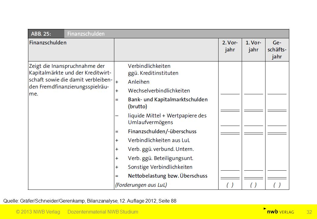 Quelle: Gräfer/Schneider/Gerenkamp, Bilanzanalyse, 12. Auflage 2012, Seite 88 © 2013 NWB VerlagDozentenmaterial NWB Studium 32