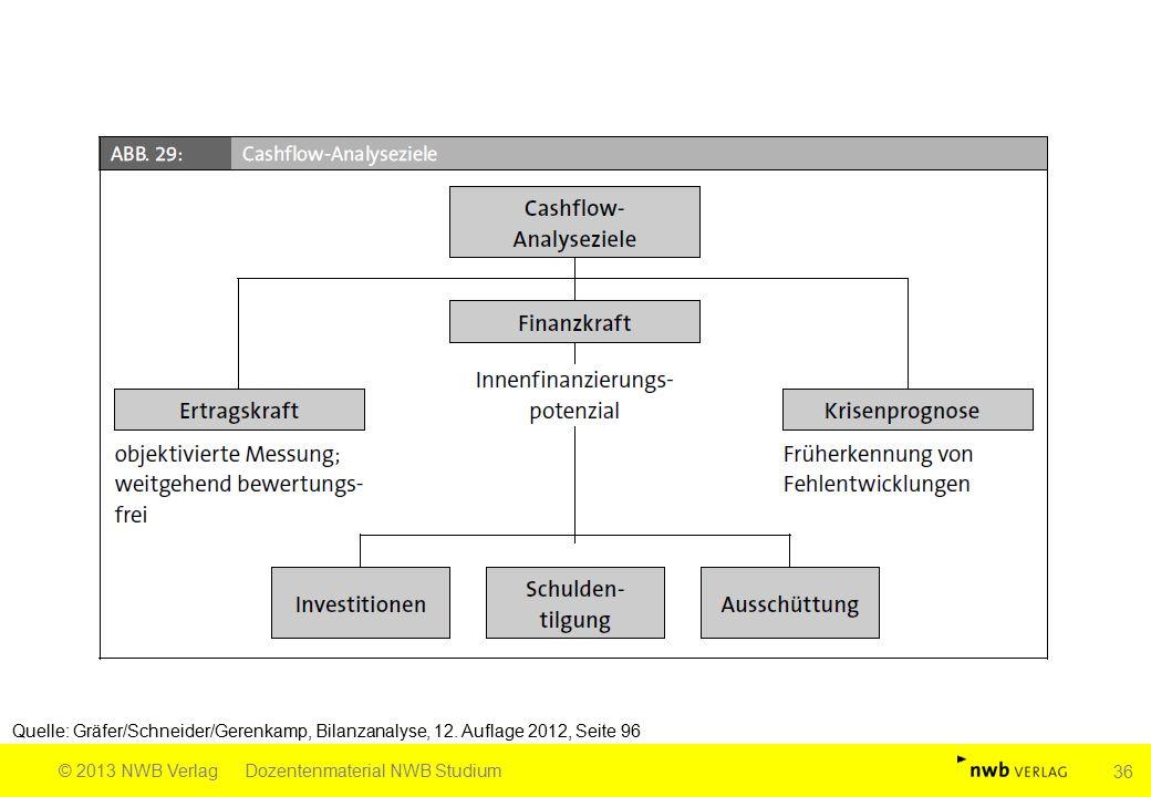 Quelle: Gräfer/Schneider/Gerenkamp, Bilanzanalyse, 12. Auflage 2012, Seite 96 © 2013 NWB VerlagDozentenmaterial NWB Studium 36