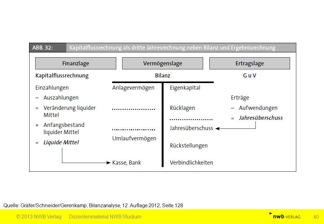 Quelle: Gräfer/Schneider/Gerenkamp, Bilanzanalyse, 12. Auflage 2012, Seite 128 © 2013 NWB VerlagDozentenmaterial NWB Studium 40