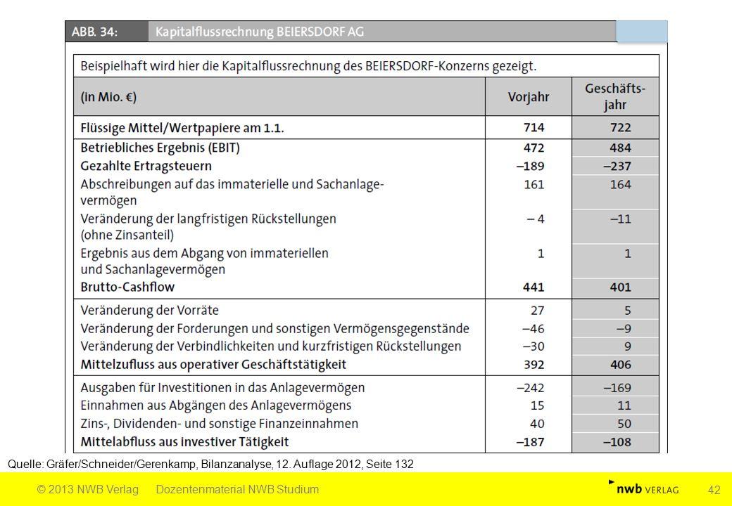 Quelle: Gräfer/Schneider/Gerenkamp, Bilanzanalyse, 12. Auflage 2012, Seite 132 © 2013 NWB VerlagDozentenmaterial NWB Studium 42