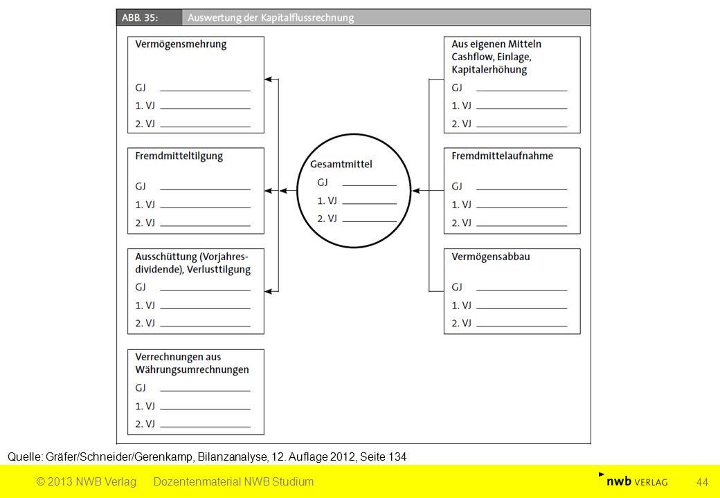 Quelle: Gräfer/Schneider/Gerenkamp, Bilanzanalyse, 12. Auflage 2012, Seite 134 © 2013 NWB VerlagDozentenmaterial NWB Studium 44