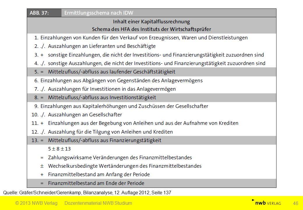 Quelle: Gräfer/Schneider/Gerenkamp, Bilanzanalyse, 12. Auflage 2012, Seite 137 © 2013 NWB VerlagDozentenmaterial NWB Studium 46