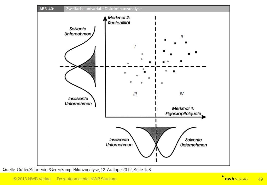 Quelle: Gräfer/Schneider/Gerenkamp, Bilanzanalyse, 12. Auflage 2012, Seite 158 © 2013 NWB VerlagDozentenmaterial NWB Studium 49