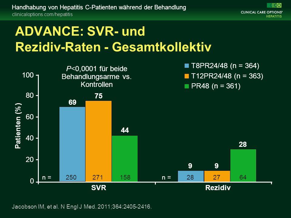clinicaloptions.com/hepatitis Handhabung von Hepatitis C-Patienten während der Behandlung ADVANCE: SVR- und Rezidiv-Raten - Gesamtkollektiv 0 20 40 60 80 100 Patienten (%) 69 SVR 75 44 P<0,0001 für beide Behandlungsarme vs.
