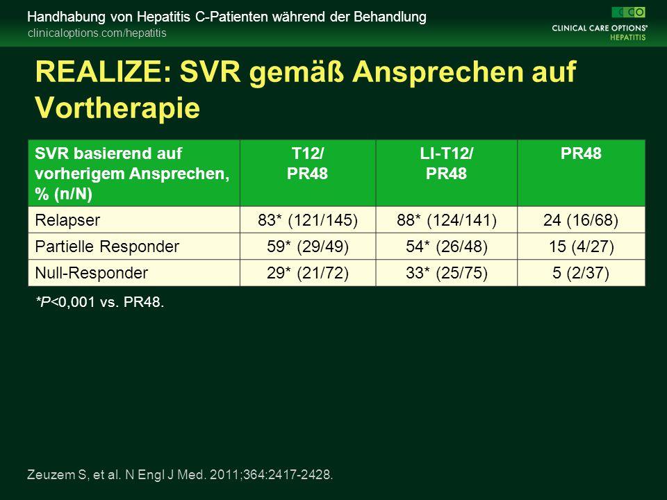 clinicaloptions.com/hepatitis Handhabung von Hepatitis C-Patienten während der Behandlung REALIZE: SVR gemäß Ansprechen auf Vortherapie SVR basierend auf vorherigem Ansprechen, % (n/N) T12/ PR48 LI-T12/ PR48 PR48 Relapser83* (121/145)88* (124/141)24 (16/68) Partielle Responder59* (29/49)54* (26/48)15 (4/27) Null-Responder29* (21/72)33* (25/75)5 (2/37) *P<0,001 vs.