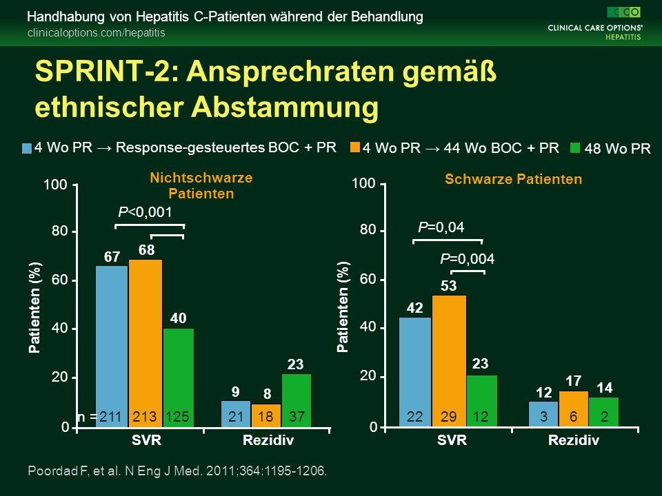 clinicaloptions.com/hepatitis Handhabung von Hepatitis C-Patienten während der Behandlung SPRINT-2: Ansprechraten gemäß ethnischer Abstammung 0 20 40 60 80 100 Patienten (%) SVRRezidiv 4 Wo PR → 44 Wo BOC + PR 4 Wo PR → Response-gesteuertes BOC + PR 48 Wo PR 67 68 40 8 23 9 0 20 40 60 80 100 Patienten (%) SVRRezidiv 42 53 23 17 14 12 Nichtschwarze Patienten Schwarze Patienten P<0,001 P=0,04 P=0,004 n =211 213125 21 183722 2912 362 Poordad F, et al.