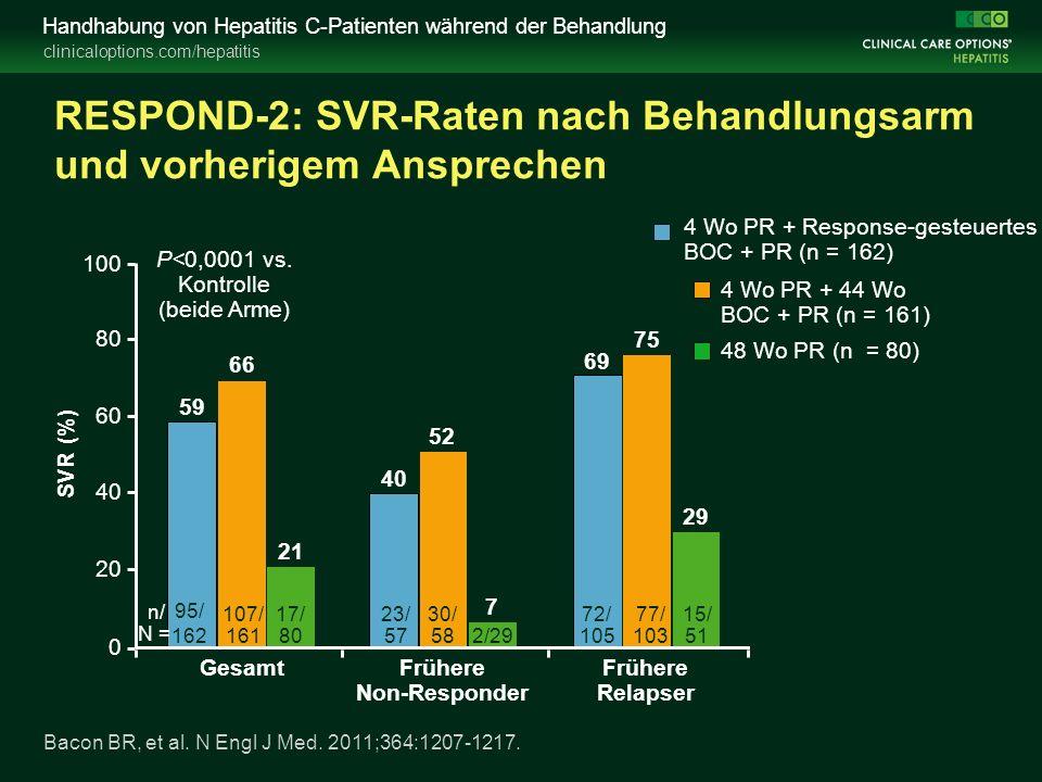 clinicaloptions.com/hepatitis Handhabung von Hepatitis C-Patienten während der Behandlung RESPOND-2: SVR-Raten nach Behandlungsarm und vorherigem Ansprechen 0 20 40 60 80 100 Gesamt SVR (%) 4 Wo PR + 44 Wo BOC + PR (n = 161) 59 Frühere Non-Responder Frühere Relapser 48 Wo PR (n = 80) 4 Wo PR + Response-gesteuertes BOC + PR (n = 162) 66 21 40 52 7 75 29 69 P<0,0001 vs.