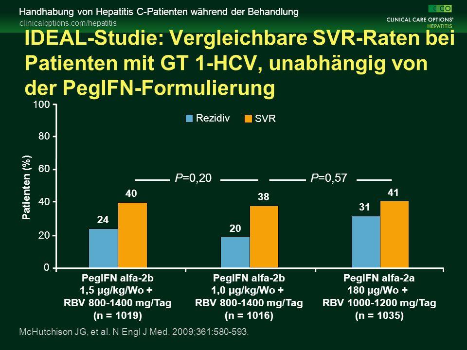 clinicaloptions.com/hepatitis Handhabung von Hepatitis C-Patienten während der Behandlung IDEAL-Studie: Vergleichbare SVR-Raten bei Patienten mit GT 1-HCV, unabhängig von der PegIFN-Formulierung McHutchison JG, et al.
