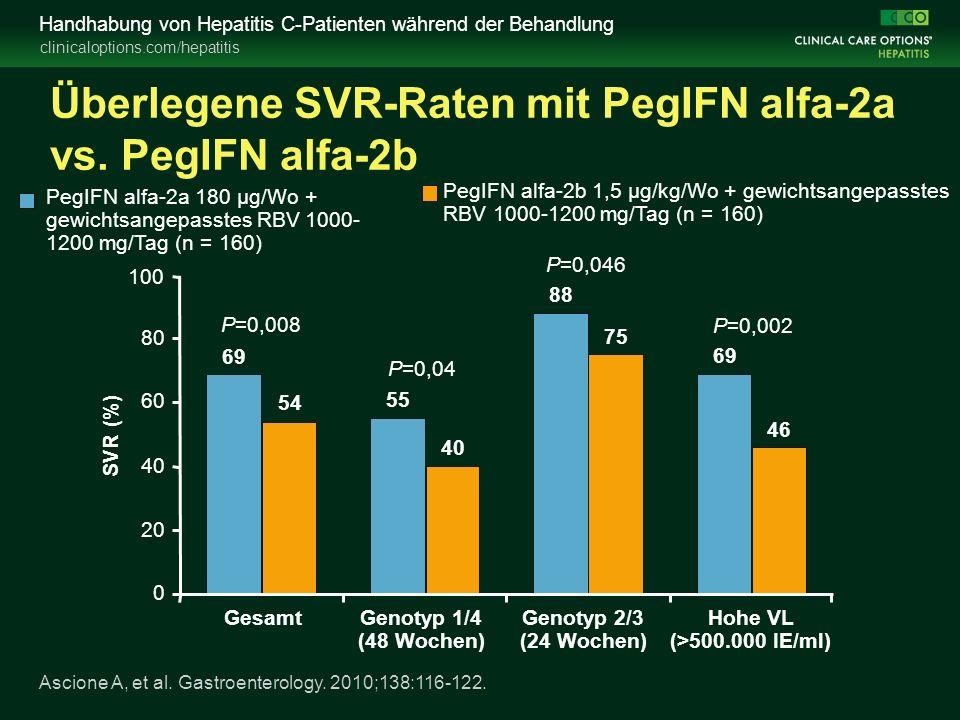 clinicaloptions.com/hepatitis Handhabung von Hepatitis C-Patienten während der Behandlung SVR (%) P=0,008 P=0,04 P=0,046 P=0,002 69 55 88 69 54 40 75 46 0 20 40 60 80 100 GesamtGenotyp 1/4 (48 Wochen) Genotyp 2/3 (24 Wochen) Hohe VL (>500.000 IE/ml) PegIFN alfa-2a 180 µg/Wo + gewichtsangepasstes RBV 1000- 1200 mg/Tag (n = 160) PegIFN alfa-2b 1,5 µg/kg/Wo + gewichtsangepasstes RBV 1000-1200 mg/Tag (n = 160) Überlegene SVR-Raten mit PegIFN alfa-2a vs.