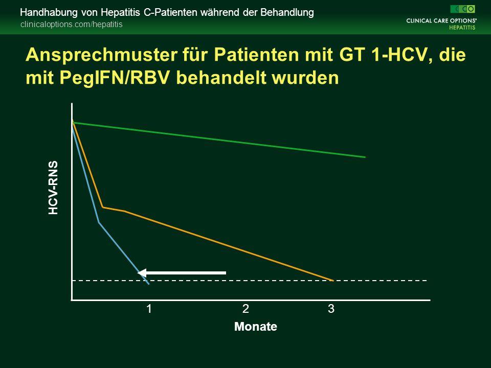 clinicaloptions.com/hepatitis Handhabung von Hepatitis C-Patienten während der Behandlung Ansprechmuster für Patienten mit GT 1-HCV, die mit PegIFN/RBV behandelt wurden Monate HCV-RNS 123