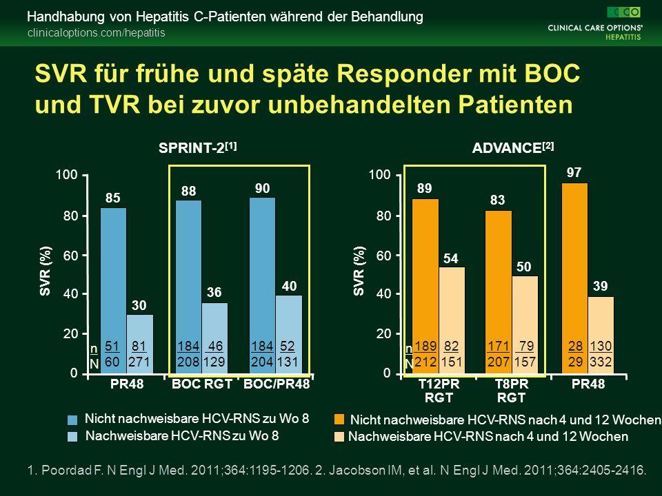 clinicaloptions.com/hepatitis Handhabung von Hepatitis C-Patienten während der Behandlung SVR für frühe und späte Responder mit BOC und TVR bei zuvor unbehandelten Patienten Nicht nachweisbare HCV-RNS zu Wo 8 Nachweisbare HCV-RNS zu Wo 8 SVR (%) 51 60 184 208 184 204 46 129 52 131 81 271 82 151 28 29 79 157 130 332 171 207 189 212 SPRINT-2 [1] ADVANCE [2] Nicht nachweisbare HCV-RNS nach 4 und 12 Wochen Nachweisbare HCV-RNS nach 4 und 12 Wochen 1.