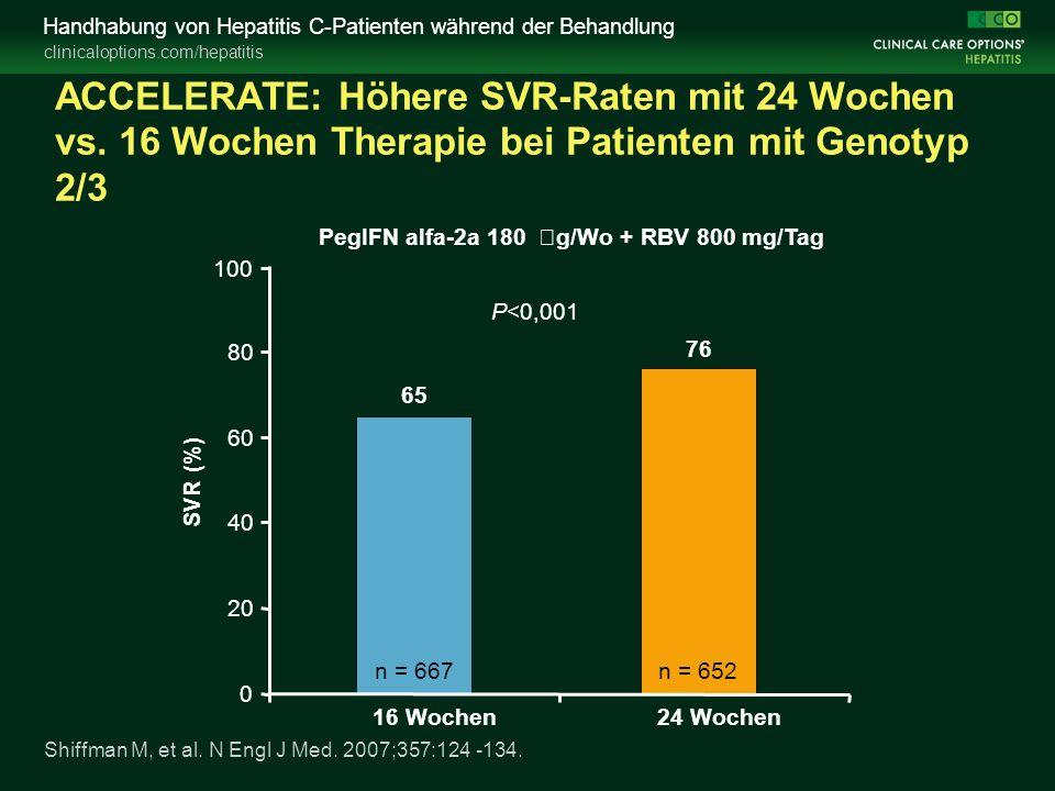 clinicaloptions.com/hepatitis Handhabung von Hepatitis C-Patienten während der Behandlung ACCELERATE: Höhere SVR-Raten mit 24 Wochen vs.