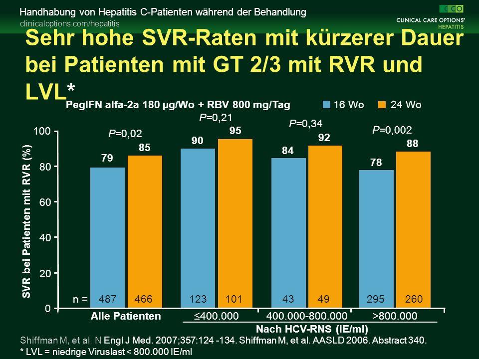 clinicaloptions.com/hepatitis Handhabung von Hepatitis C-Patienten während der Behandlung Sehr hohe SVR-Raten mit kürzerer Dauer bei Patienten mit GT 2/3 mit RVR und LVL* 16 Wo24 Wo n = 101295260 4943 ≤400.000 400.000-800.000>800.000 90 84 78 95 92 88 SVR bei Patienten mit RVR (%) 0 20 40 60 80 100 PegIFN alfa-2a 180 µg/Wo + RBV 800 mg/Tag Shiffman M, et al.