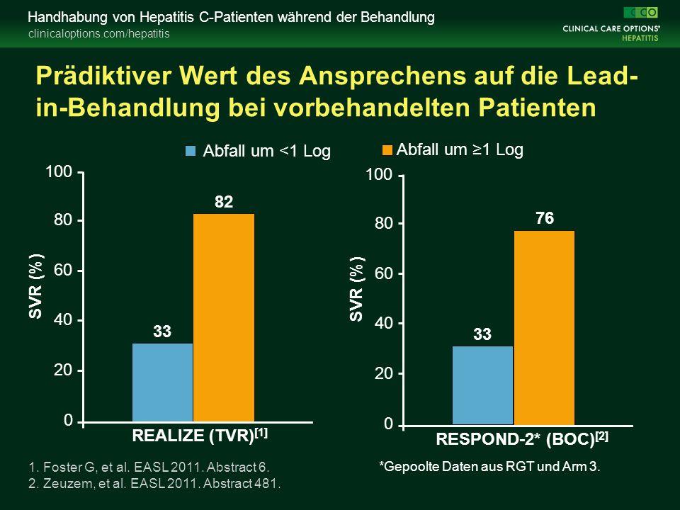 clinicaloptions.com/hepatitis Handhabung von Hepatitis C-Patienten während der Behandlung Prädiktiver Wert des Ansprechens auf die Lead- in-Behandlung bei vorbehandelten Patienten *Gepoolte Daten aus RGT und Arm 3.