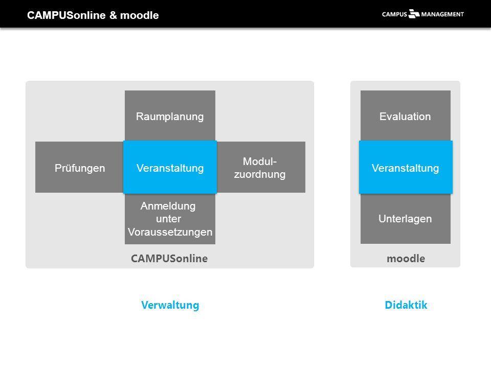 CAMPUSonline & moodle CAMPUSonlinemoodle Anmeldung unter Voraussetzungen Prüfungen Modul- zuordnung Raumplanung Evaluation Unterlagen Veranstaltung Ve