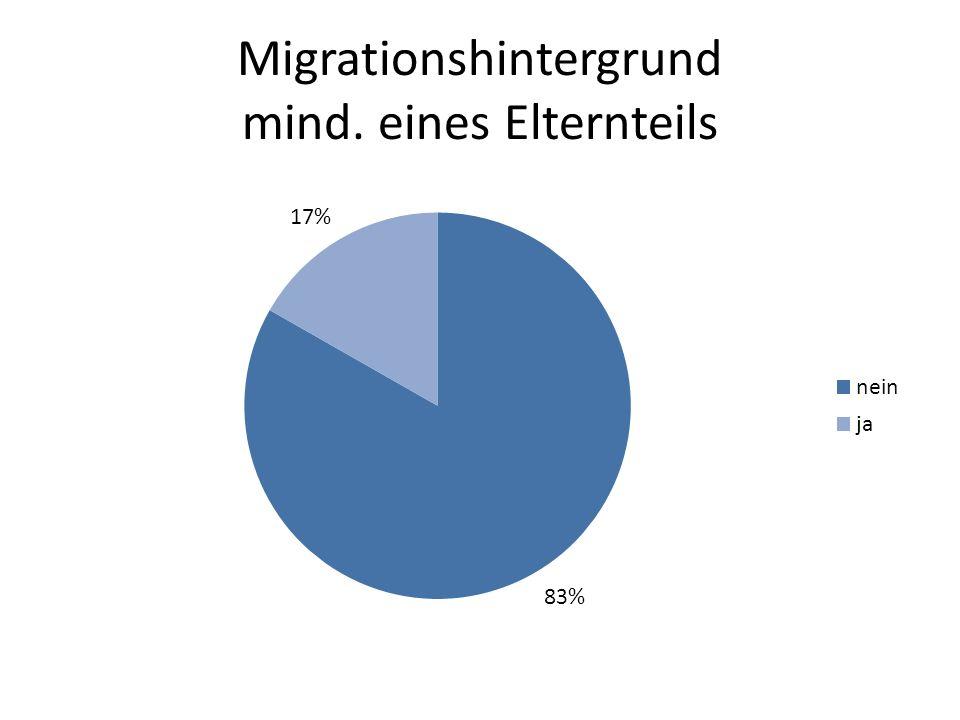 Migrationshintergrund mind. eines Elternteils