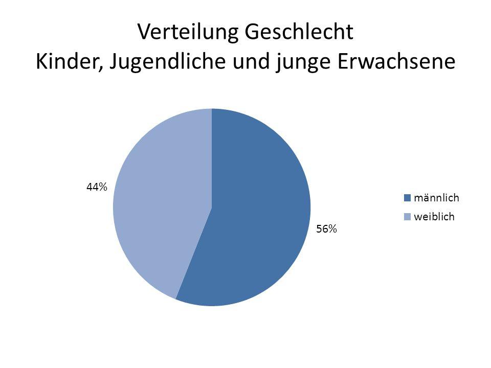 Verteilung Geschlecht Kinder, Jugendliche und junge Erwachsene
