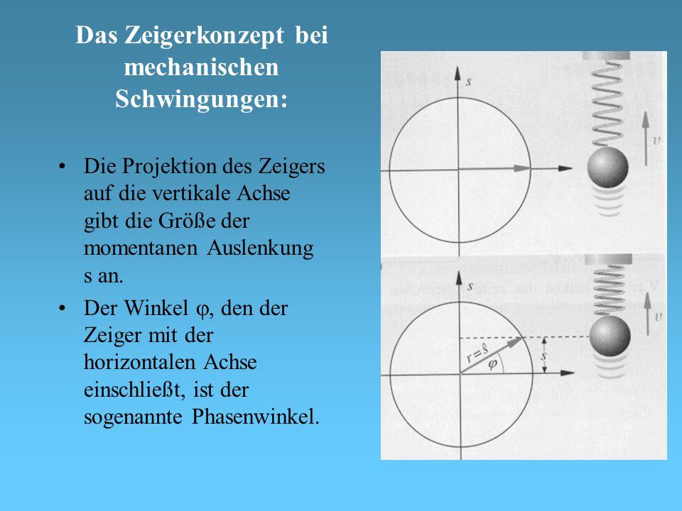 Das Zeigerkonzept bei mechanischen Schwingungen: Die Projektion des Zeigers auf die vertikale Achse gibt die Größe der momentanen Auslenkung s an.