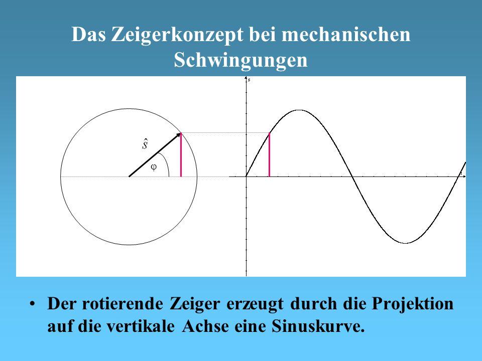Das Zeigerkonzept bei mechanischen Schwingungen Der rotierende Zeiger erzeugt durch die Projektion auf die vertikale Achse eine Sinuskurve.
