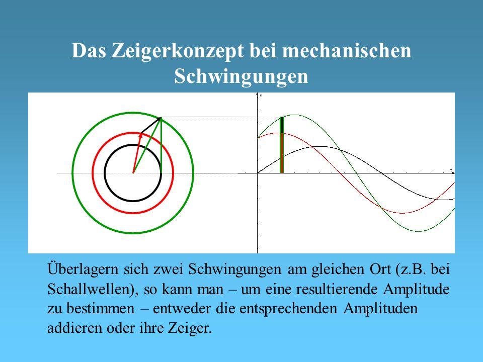 Das Zeigerkonzept bei mechanischen Schwingungen Überlagern sich zwei Schwingungen am gleichen Ort (z.B.