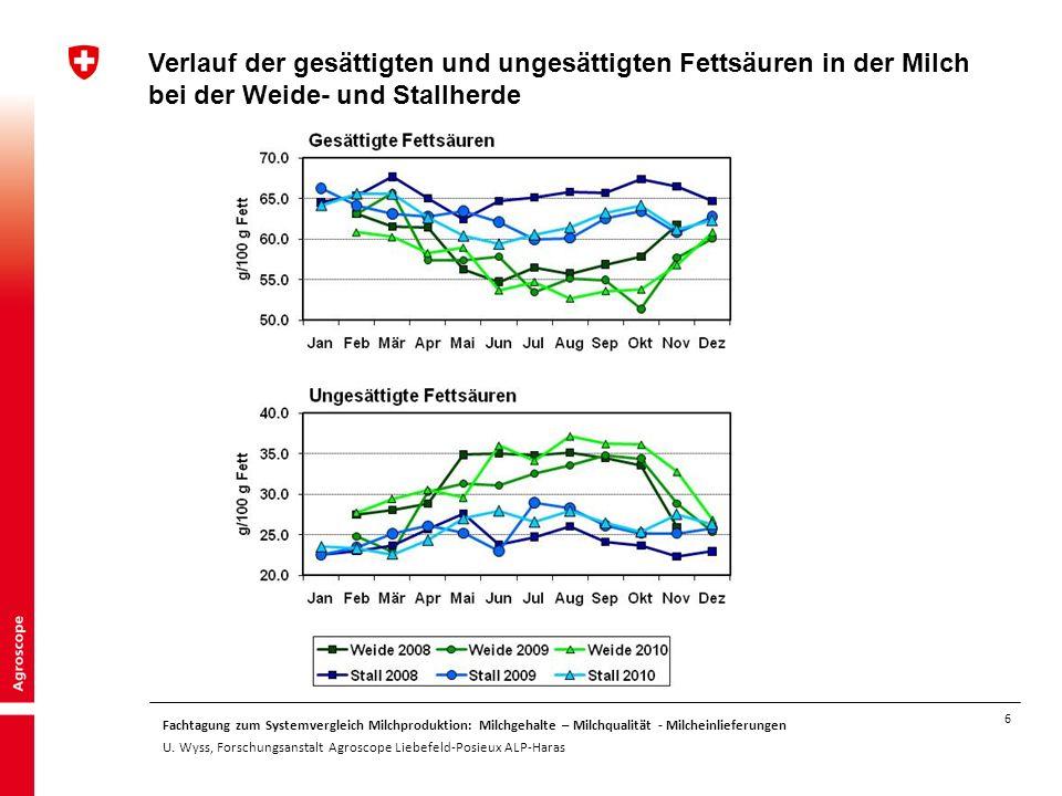 6 Fachtagung zum Systemvergleich Milchproduktion: Milchgehalte – Milchqualität - Milcheinlieferungen U. Wyss, Forschungsanstalt Agroscope Liebefeld-Po