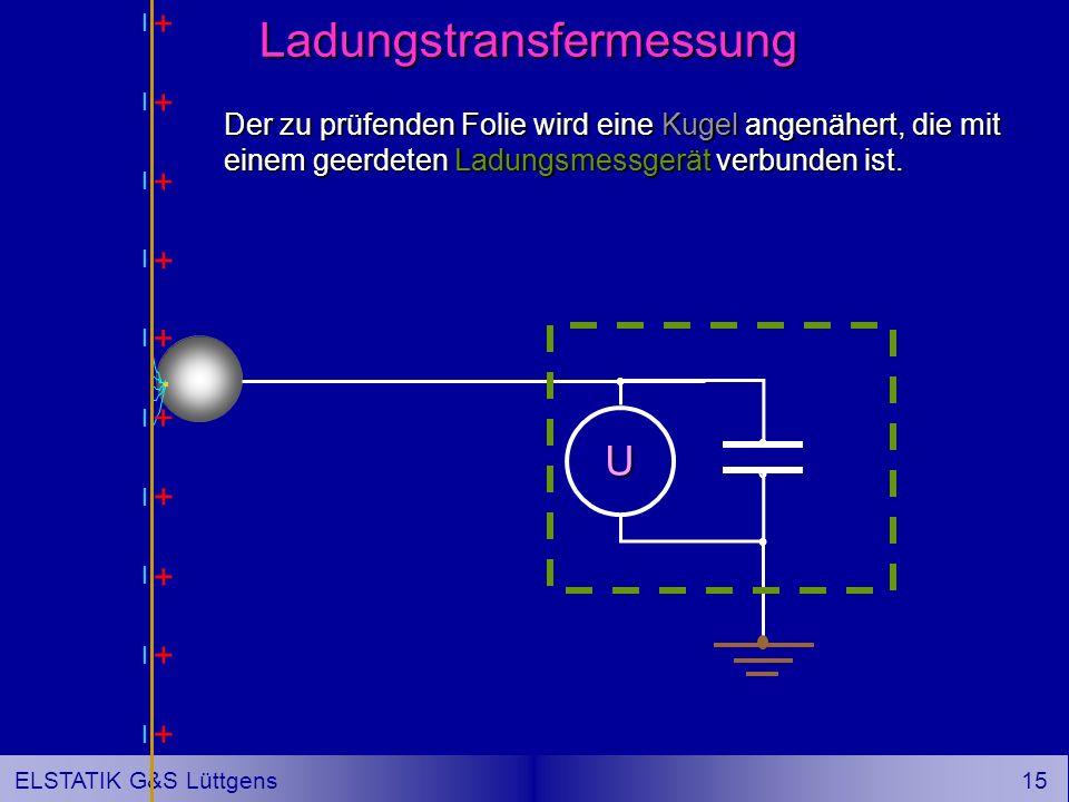 14 ELSTATIK G&S Lüttgens Schlussfolgerung: Wegen stets vorhandener Unregelmäßigkeiten heben sich die gegensinnigen Aufladungen an Folienober und -unterseite nie vollständig auf.