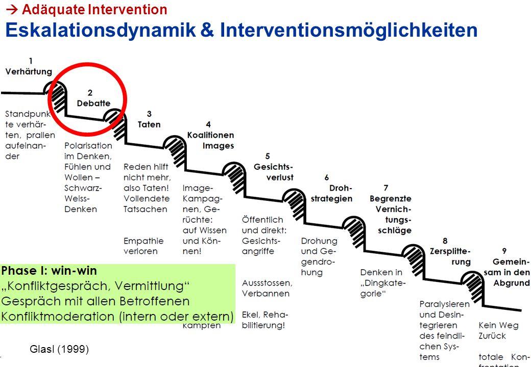 PHLU, VL Lehrer/in-sein, Hans Bächler  Adäquate Intervention Eskalationsdynamik & Interventionsmöglichkeiten 18 Glasl (2002) Glasl (1999)