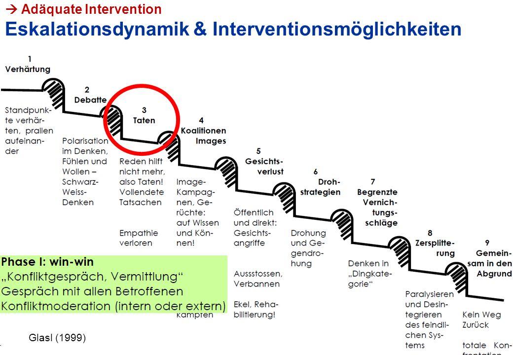 PHLU, VL Lehrer/in-sein, Hans Bächler  Adäquate Intervention Eskalationsdynamik & Interventionsmöglichkeiten 20 Glasl (2002) Glasl (1999)