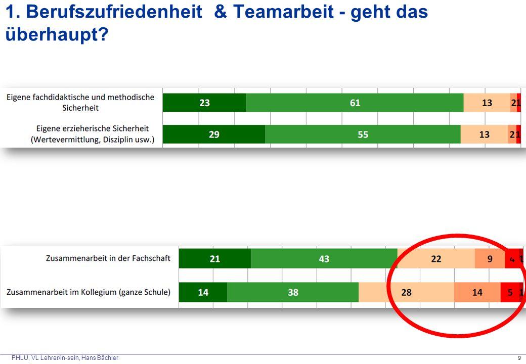 PHLU, VL Lehrer/in-sein, Hans Bächler 1. Berufszufriedenheit & Teamarbeit - geht das überhaupt? 9