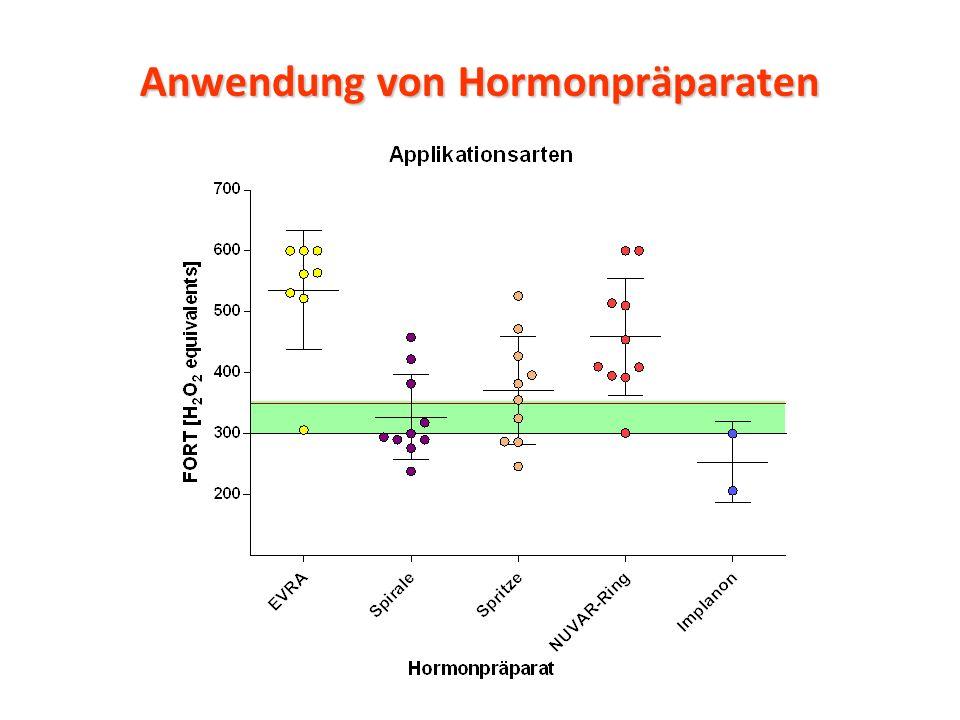 Anwendung von Hormonpräparaten