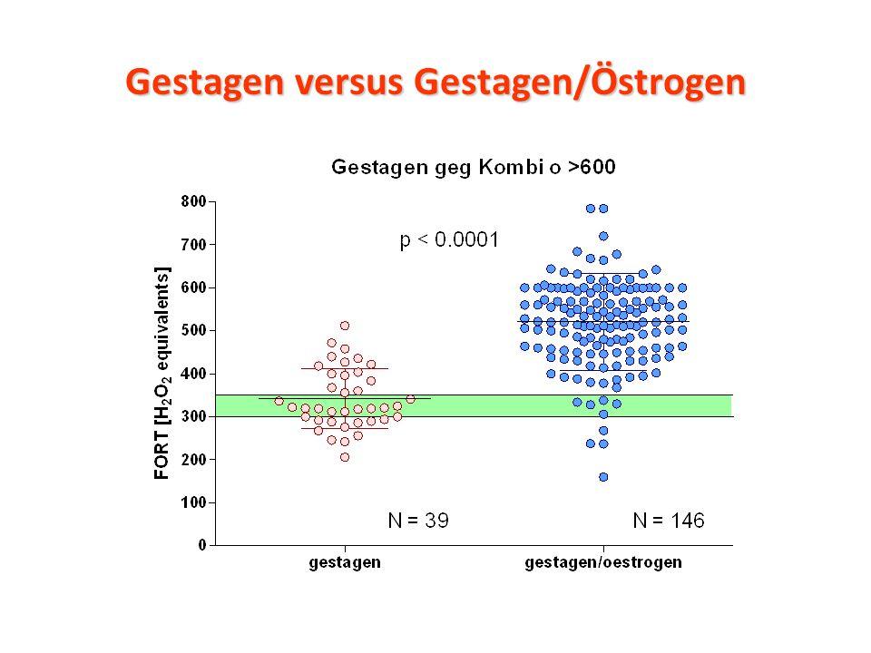 Gestagen versus Gestagen/Östrogen