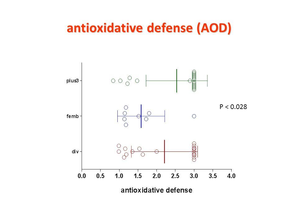 antioxidative defense (AOD) P < 0.028