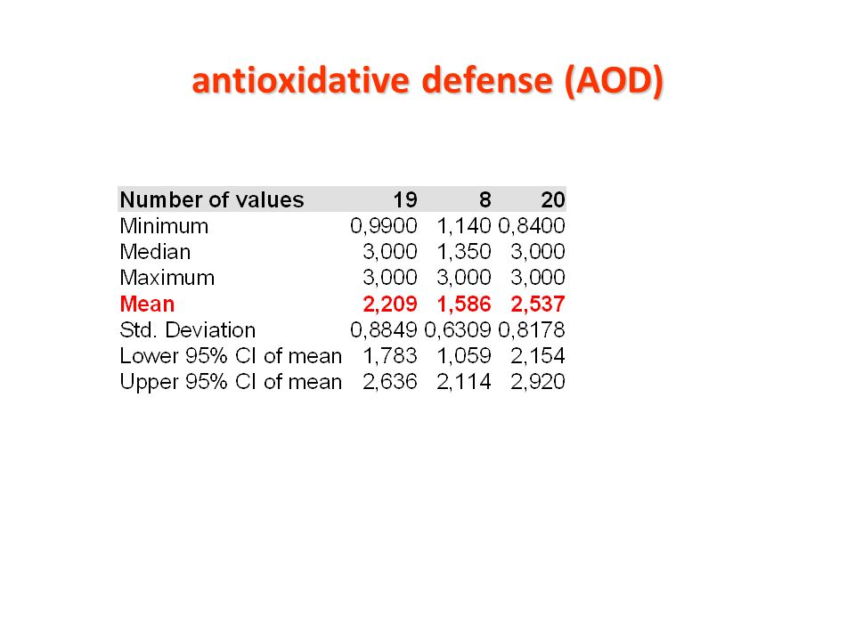 antioxidative defense (AOD)