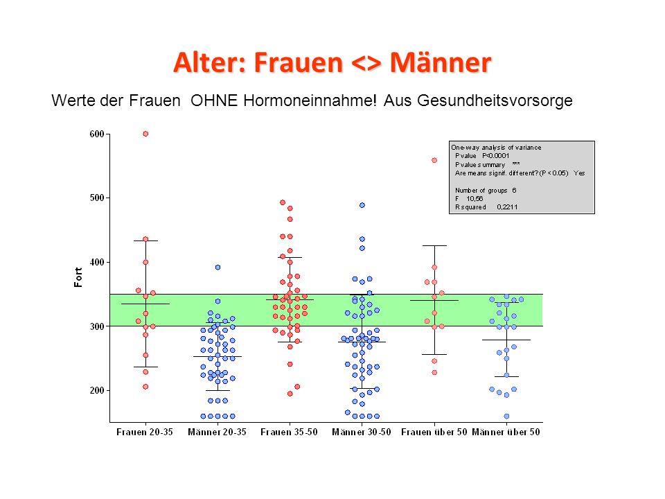 Alter: Frauen <> Männer Werte der Frauen OHNE Hormoneinnahme! Aus Gesundheitsvorsorge