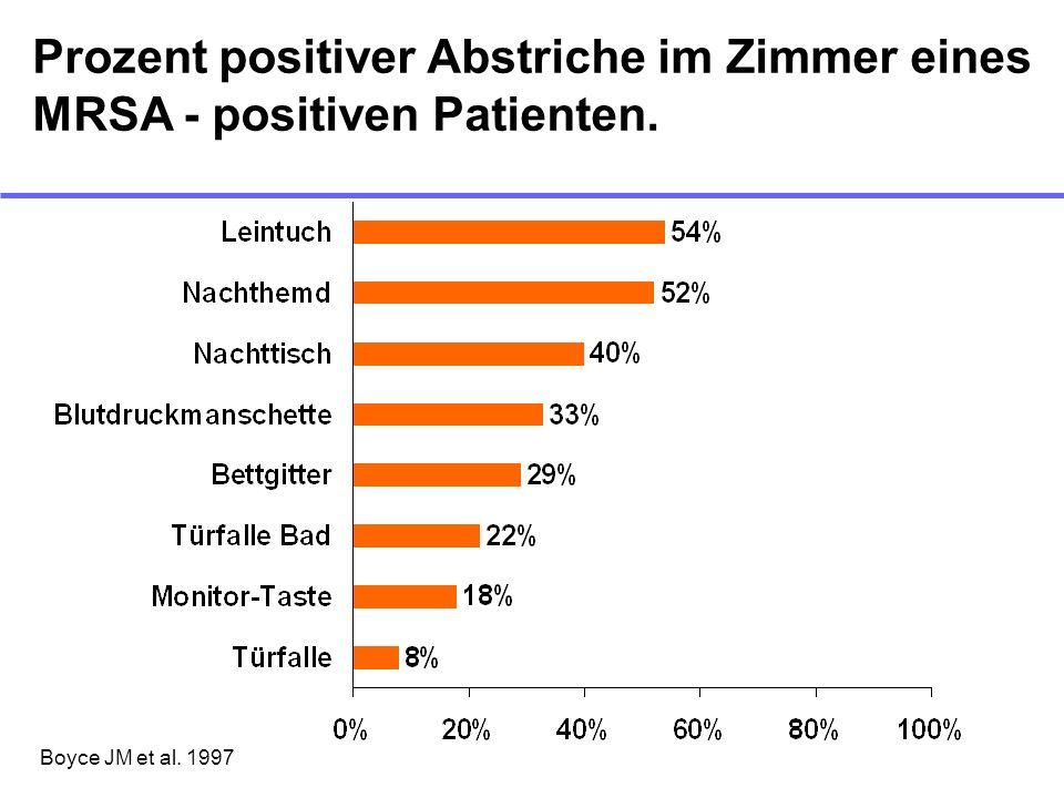 Boyce JM et al. 1997 Prozent positiver Abstriche im Zimmer eines MRSA - positiven Patienten.