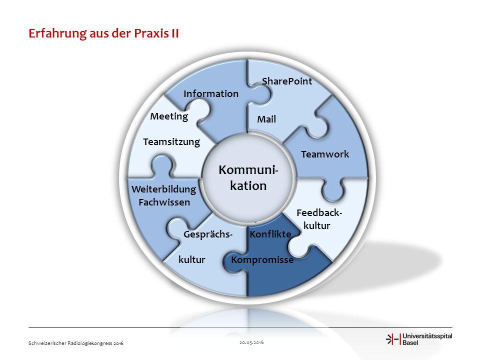 Erfahrung aus der Praxis II 20.05.2016 Schweizerischer Radiologiekongress 2016 Information Meeting Teamsitzung Weiterbildung Fachwissen Feedback- kultur Teamwork SharePoint Mail Kommuni- kation