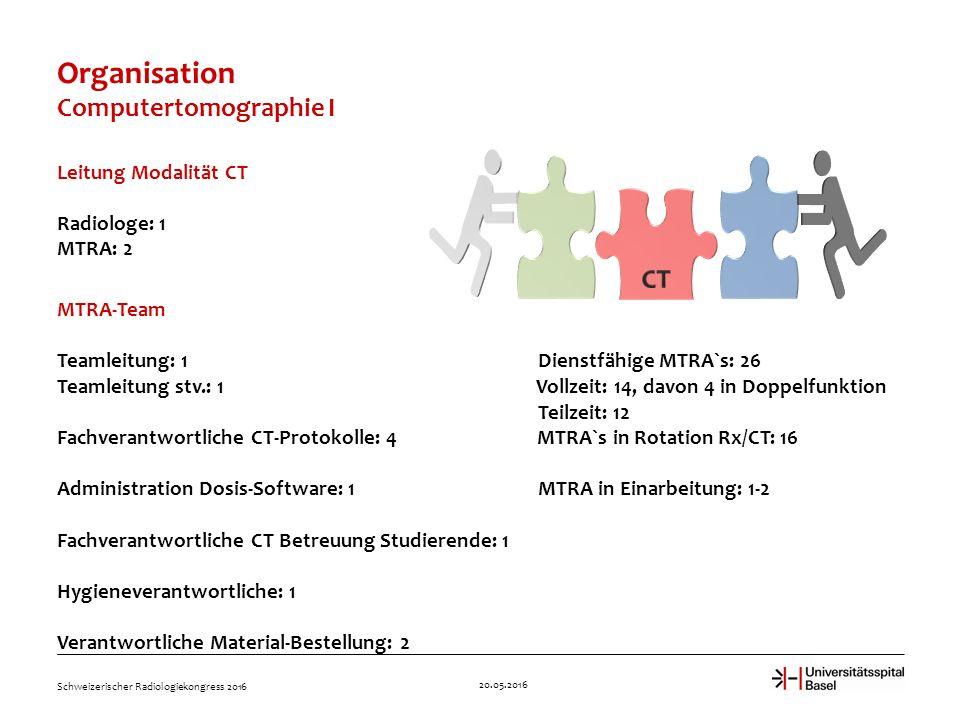 Organisation Computertomographie I Leitung Modalität CT Radiologe: 1 MTRA: 2 MTRA-Team Teamleitung: 1 Dienstfähige MTRA`s: 26 Teamleitung stv.: 1 Vollzeit: 14, davon 4 in Doppelfunktion Teilzeit: 12 Fachverantwortliche CT-Protokolle: 4 MTRA`s in Rotation Rx/CT: 16 Administration Dosis-Software: 1 MTRA in Einarbeitung: 1-2 Fachverantwortliche CT Betreuung Studierende: 1 Hygieneverantwortliche: 1 Verantwortliche Material-Bestellung: 2 20.05.2016 Schweizerischer Radiologiekongress 2016