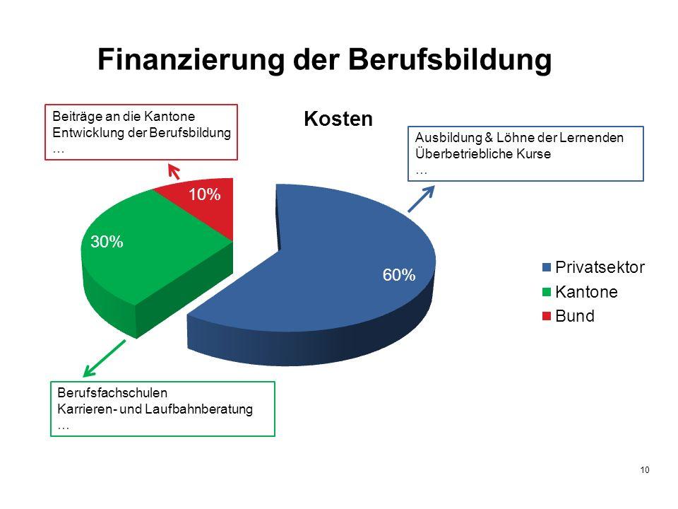10 Finanzierung der Berufsbildung